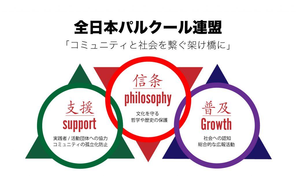 全日本パルクール連盟活動理念